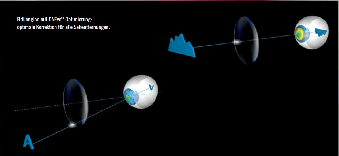 Neu: DNeye-Scanner bei Augenoptik sichtbar